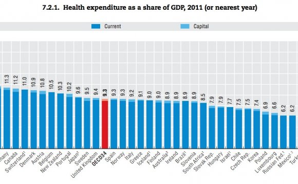 OECD Health At-A-Glance 2013