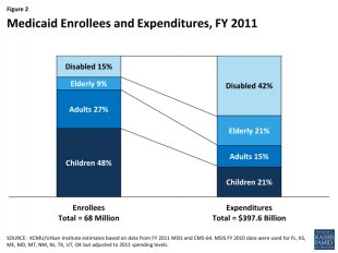 Figure 2: Medicaid Enrollees and Expenditures, FY 2011